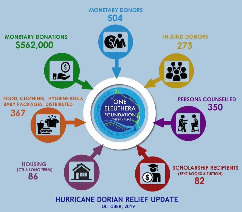 Hurricane Dorian Relief Update